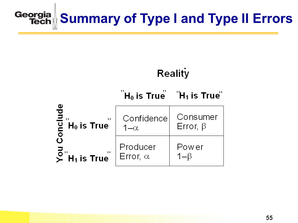 Summary of Type I and Type II Errors