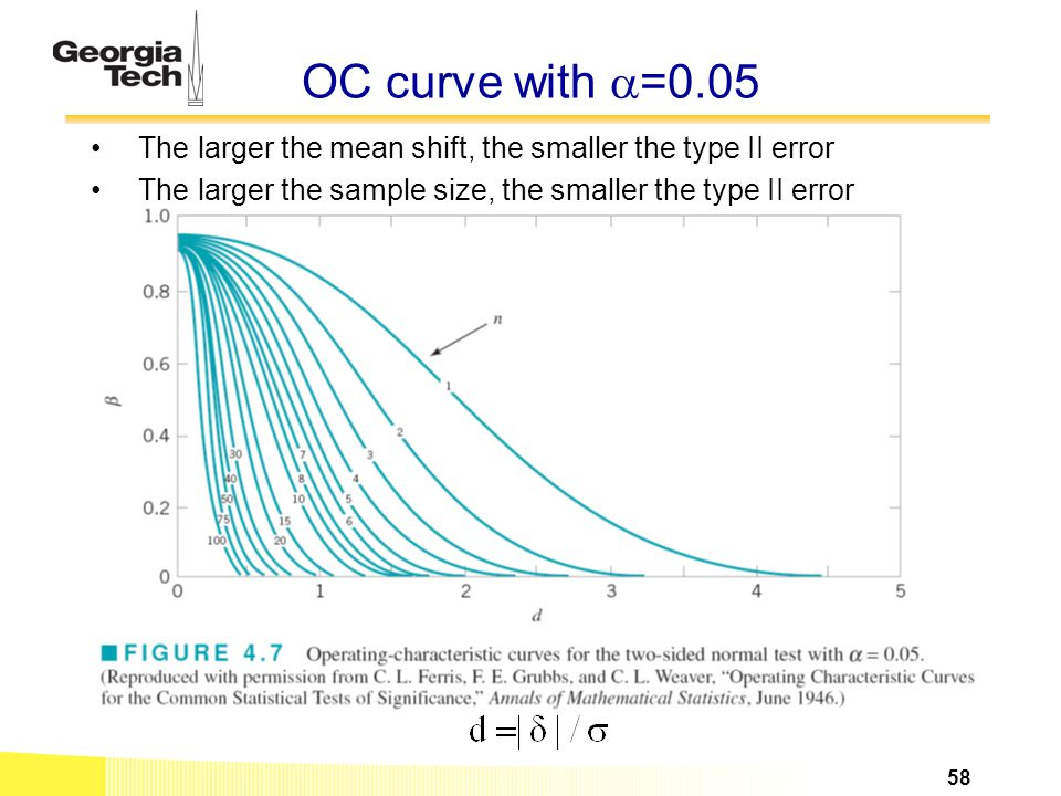 OC curve with =0.05 The larger the mean shift, the smaller the type II error.