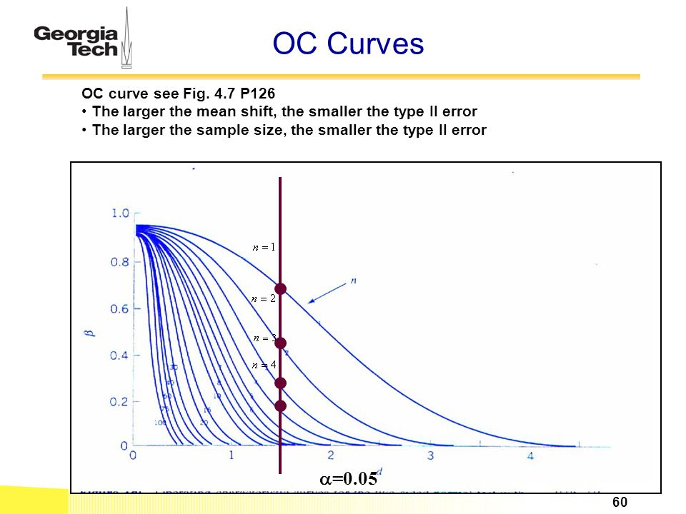 OC Curves a=0.05 OC curve see Fig. 4.7 P126