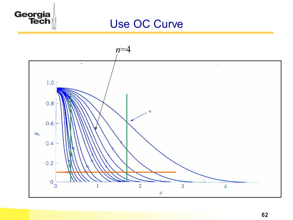 Use OC Curve n=4