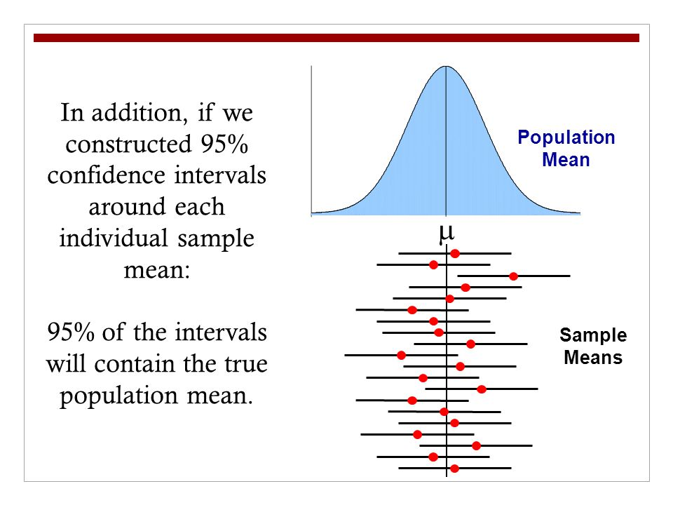 95% of the intervals will contain the true population mean.