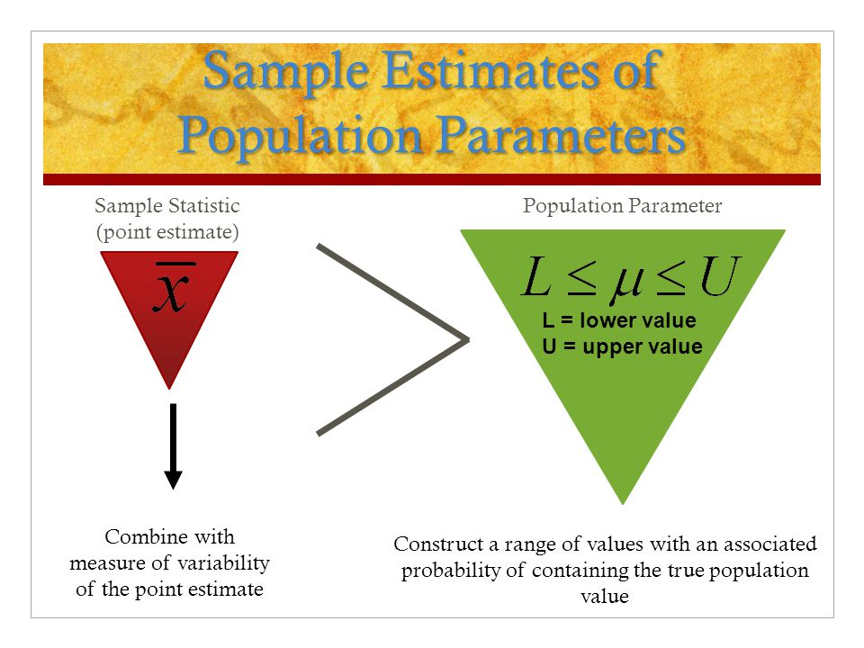 estimate a population parameter A point estimate of a population parameter is a single value of a statistic for example, the sample mean x is a point estimate of the population mean μ similarly, the sample proportion p is a point estimate of the population proportion p interval estimate an interval estimate is defined by two numbers, between which a population parameter.