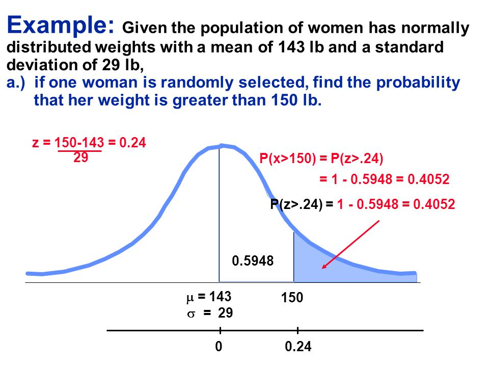 Example: Given the population of women has normally distributed weights with a mean of 143 lb and a standard deviation of 29 lb, a.) if one woman is randomly selected, find the probability that her weight is greater than 150 lb.
