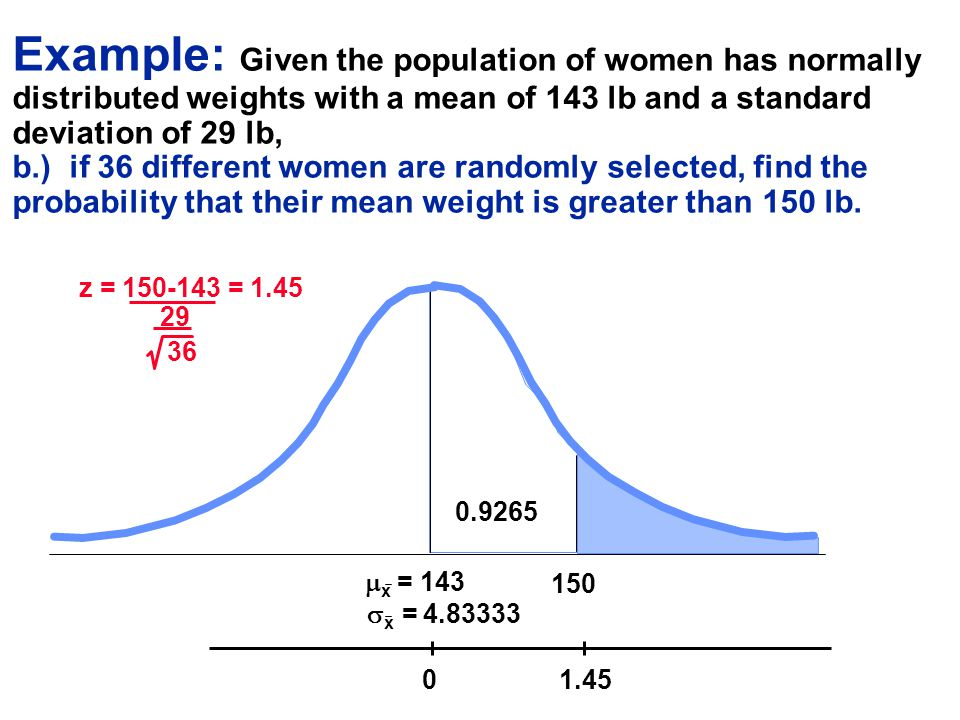 Example: Given the population of women has normally distributed weights with a mean of 143 lb and a standard deviation of 29 lb, b.) if 36 different women are randomly selected, find the probability that their mean weight is greater than 150 lb.