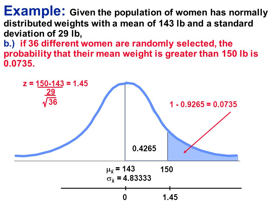 Example: Given the population of women has normally distributed weights with a mean of 143 lb and a standard deviation of 29 lb, b.) if 36 different women are randomly selected, the probability that their mean weight is greater than 150 lb is 0.0735.
