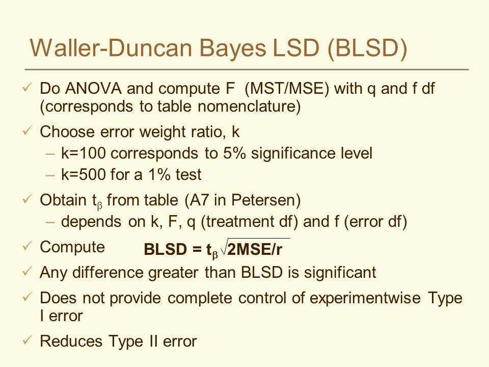 Waller-Duncan Bayes LSD (BLSD)