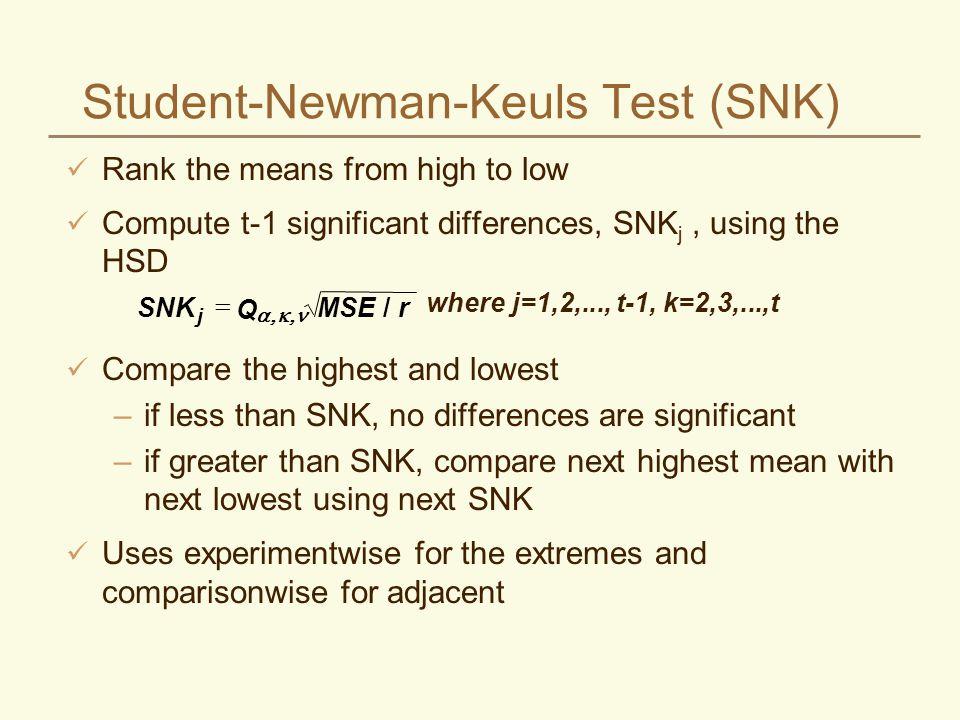 Student-Newman-Keuls Test (SNK)