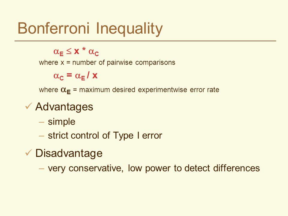 Bonferroni Inequality