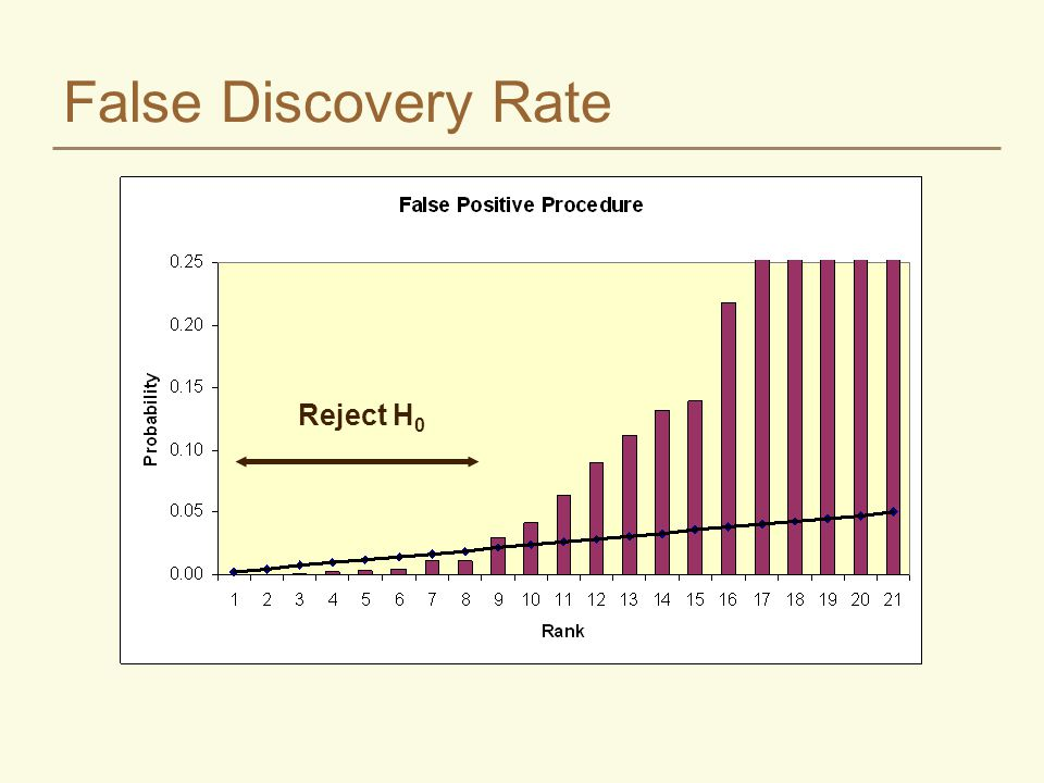 False Discovery Rate Reject H0