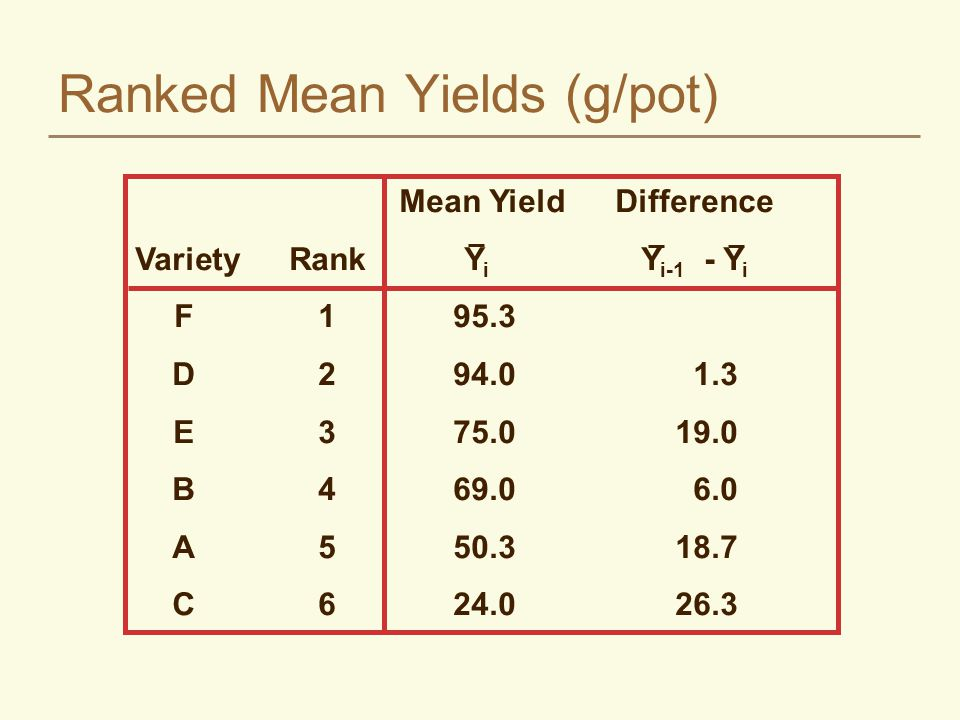 Ranked Mean Yields (g/pot)