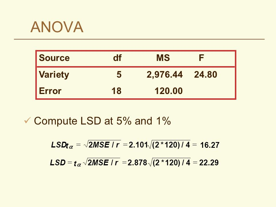 ANOVA Compute LSD at 5% and 1% Source df MS F Variety 5 2,976.44 24.80