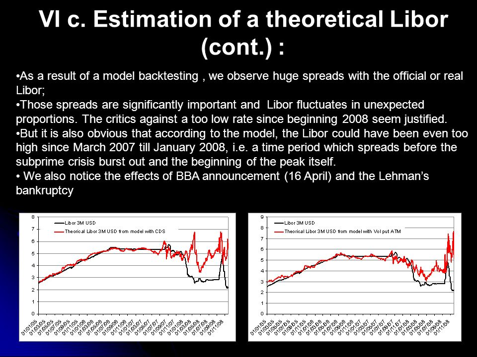 VI c. Estimation of a theoretical Libor (cont.) :