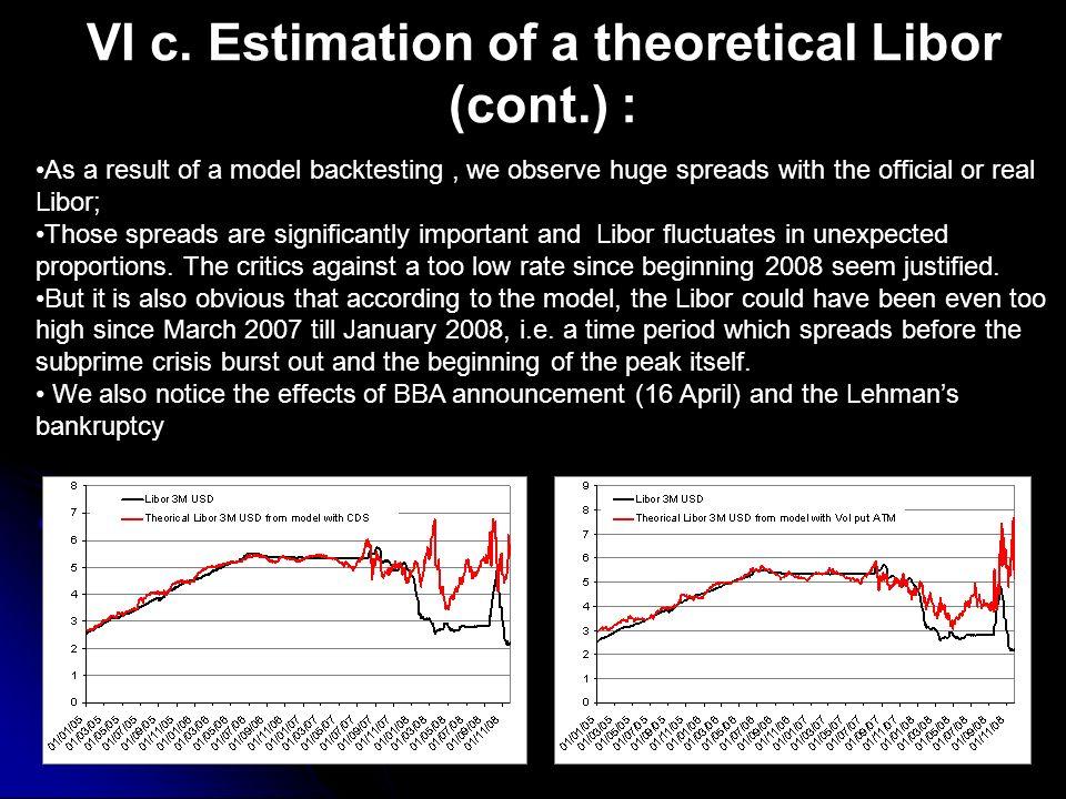 VI c. Estimation of a theoretical Libor (cont.) :