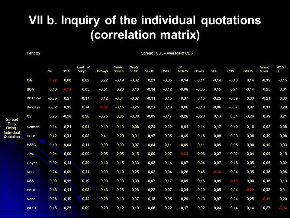VII b. Inquiry of the individual quotations (correlation matrix)