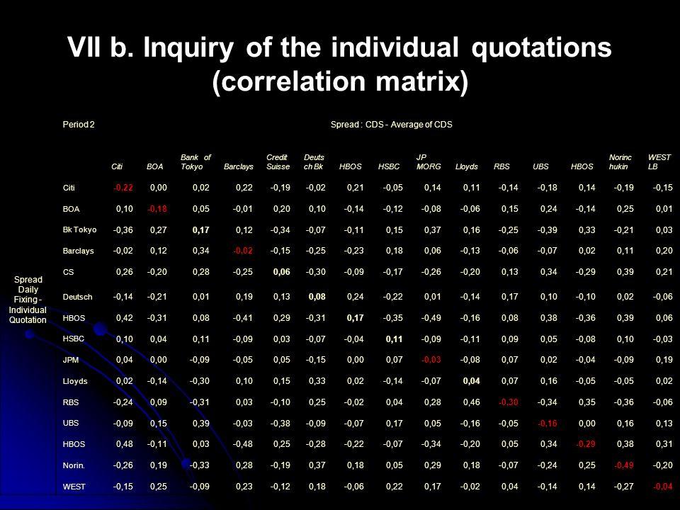 VII b. Inquiry of the individual quotations (correlation matrix)