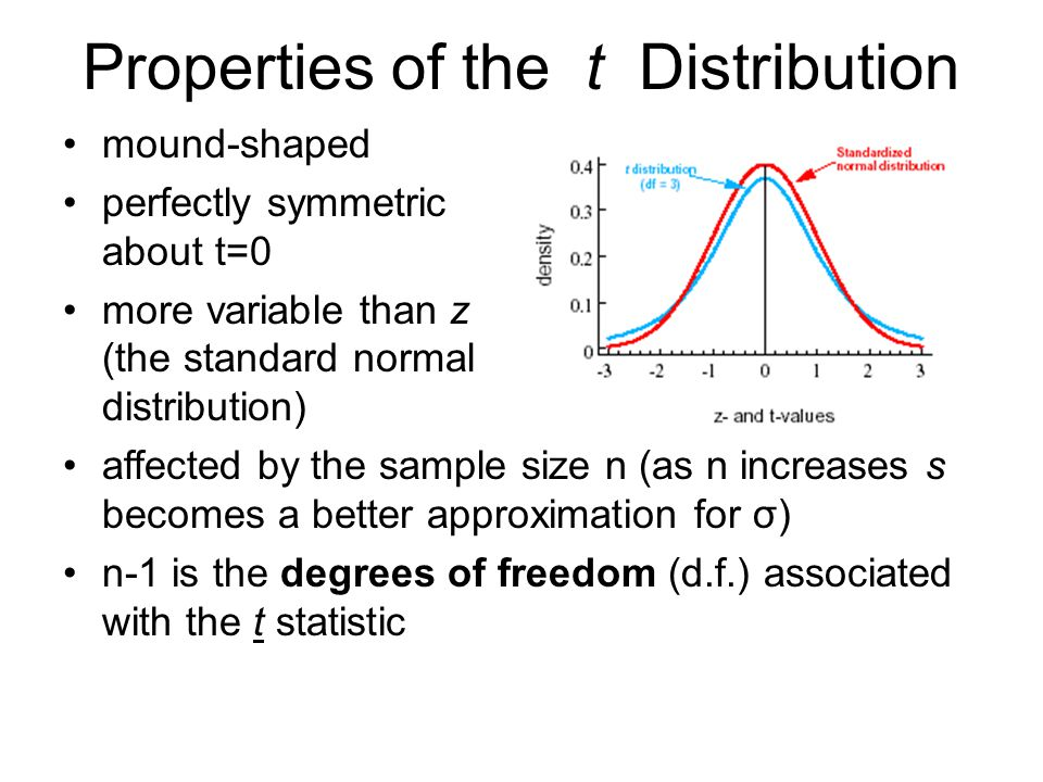 Properties of the t Distribution