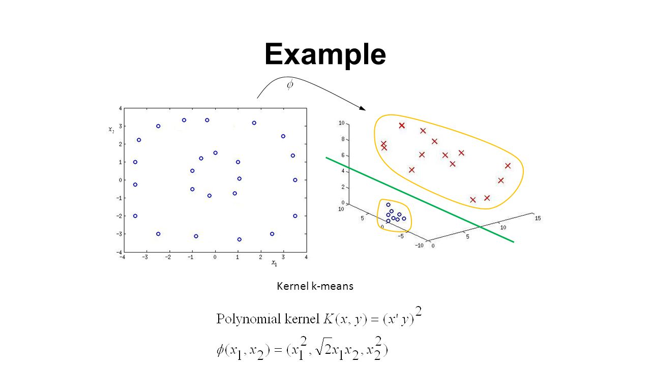 Example Kernel k-means