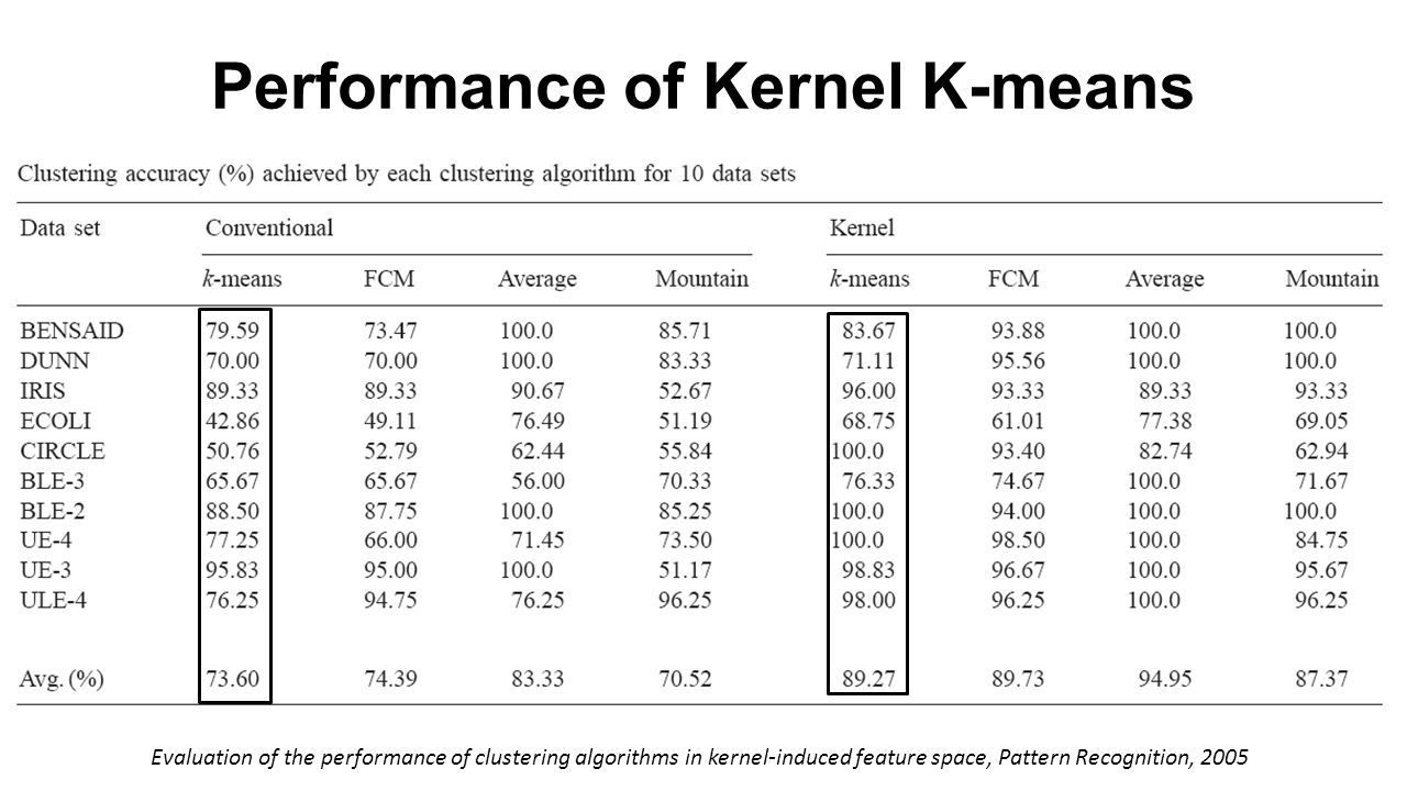 Performance of Kernel K-means