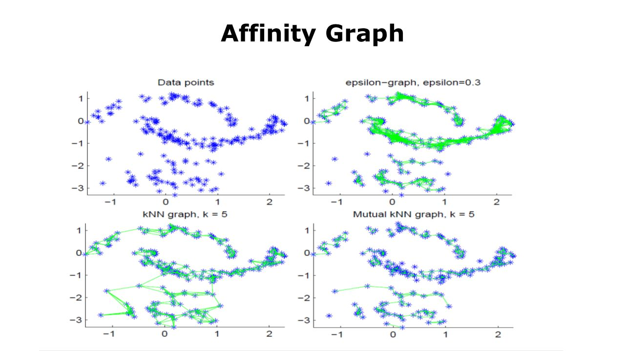 Affinity Graph