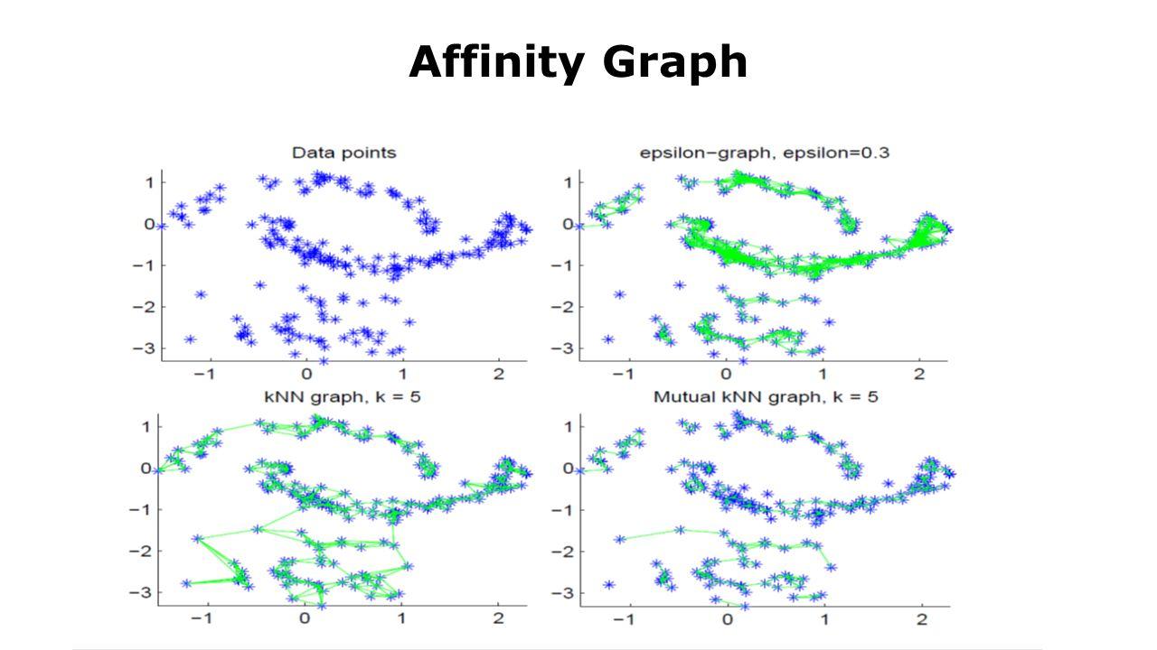 Affinity Graph