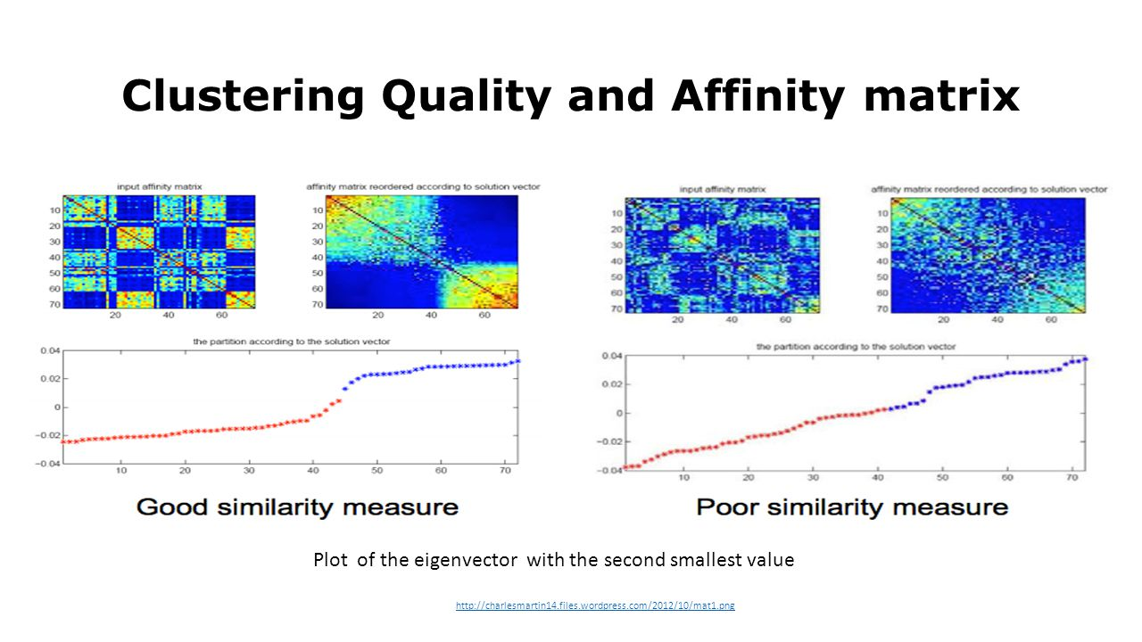 Clustering Quality and Affinity matrix