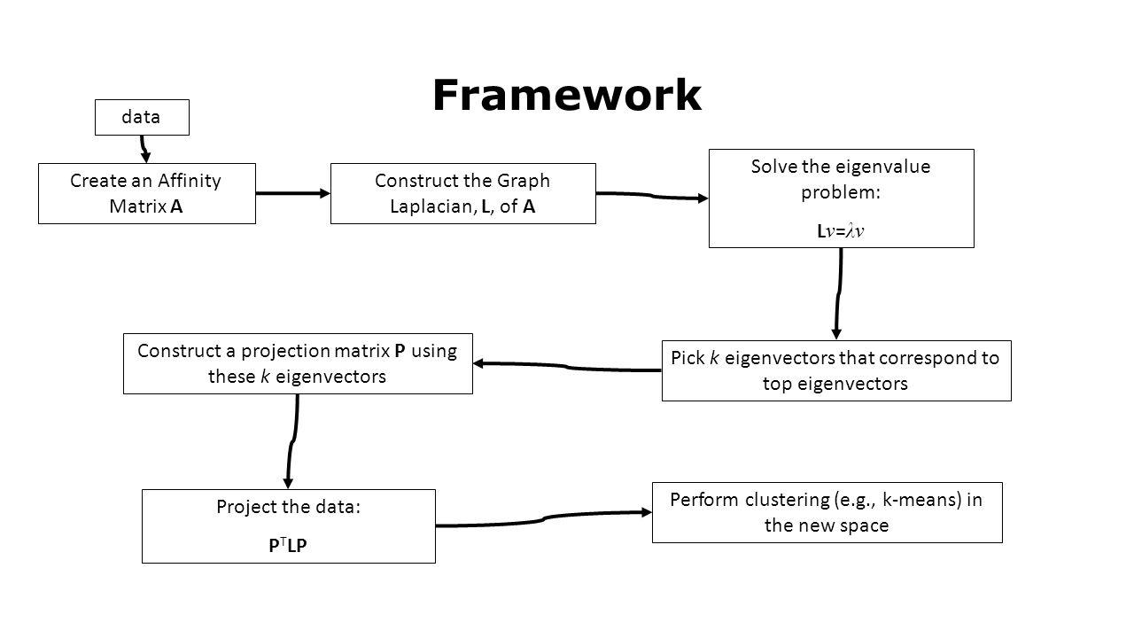 Framework data Solve the eigenvalue problem: Lv=λv