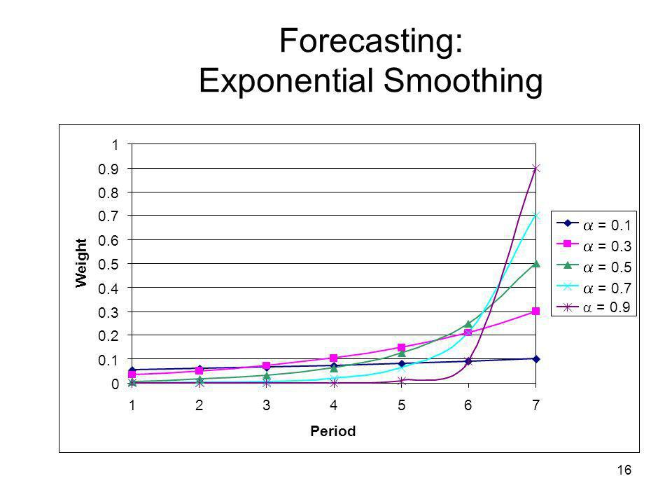 Forecasting: Exponential Smoothing