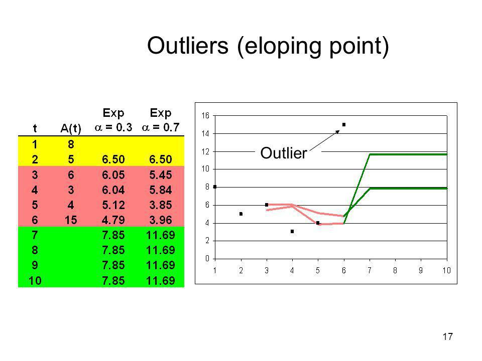 Outliers (eloping point)