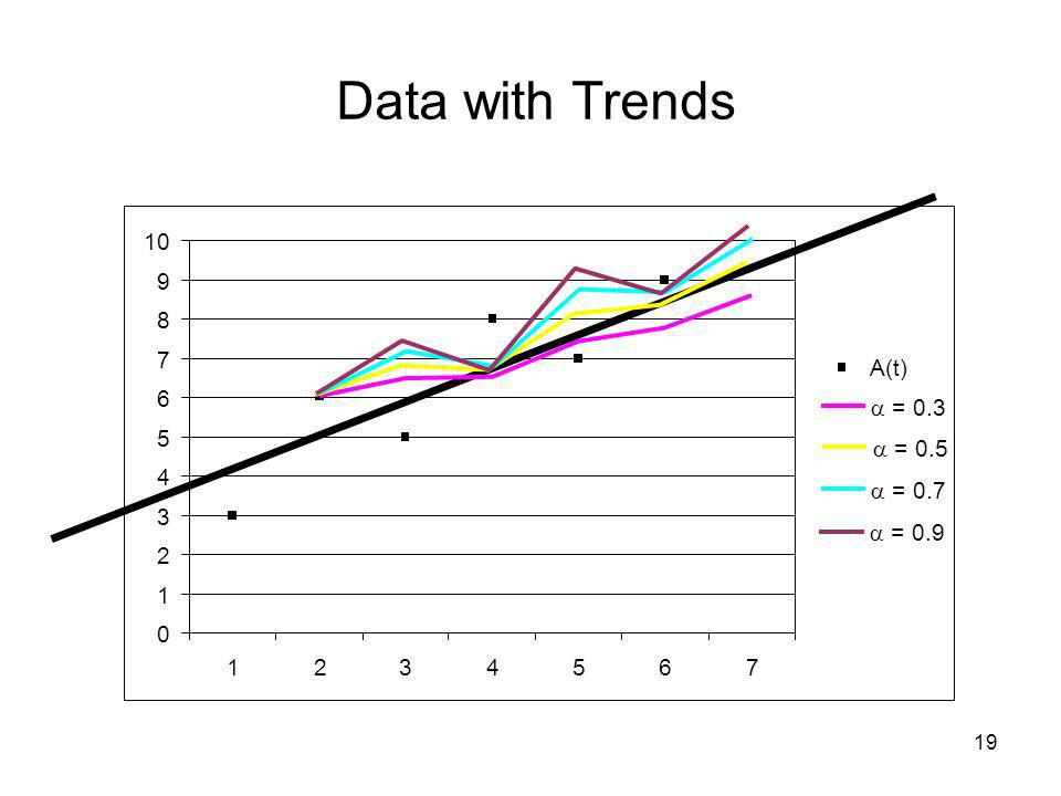 Data with Trends 10 9 8 7 A(t) 6  = 0.3 5  = 0.5 4  = 0.7 3  = 0.9