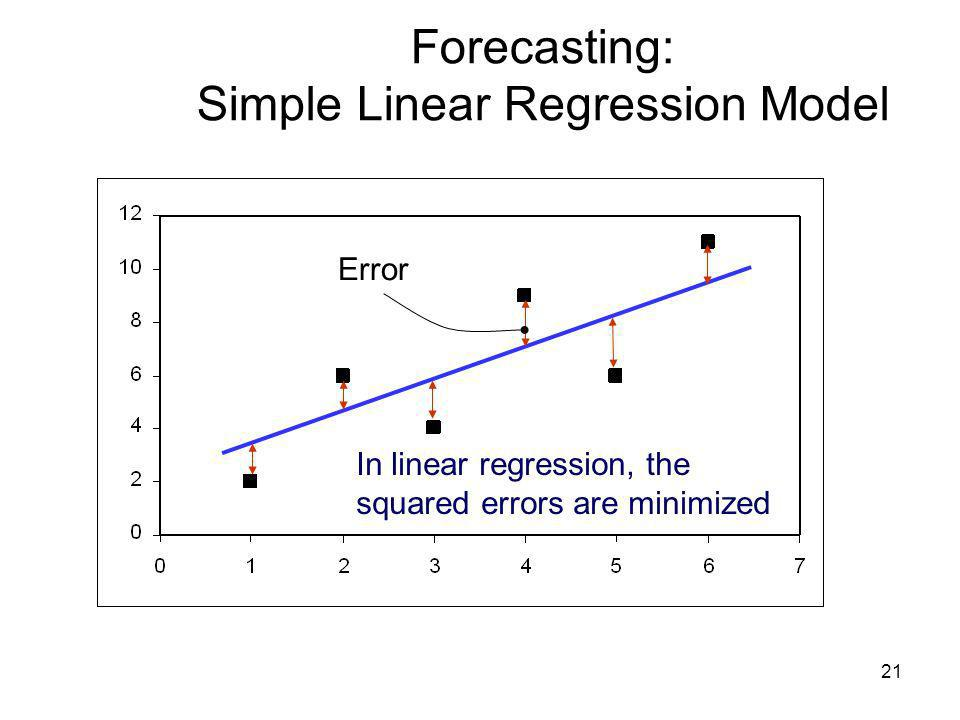 Forecasting: Simple Linear Regression Model