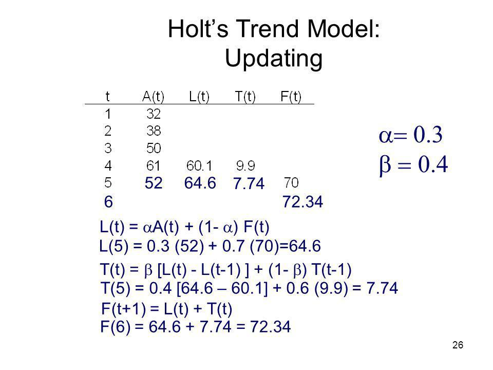 Holt's Trend Model: Updating