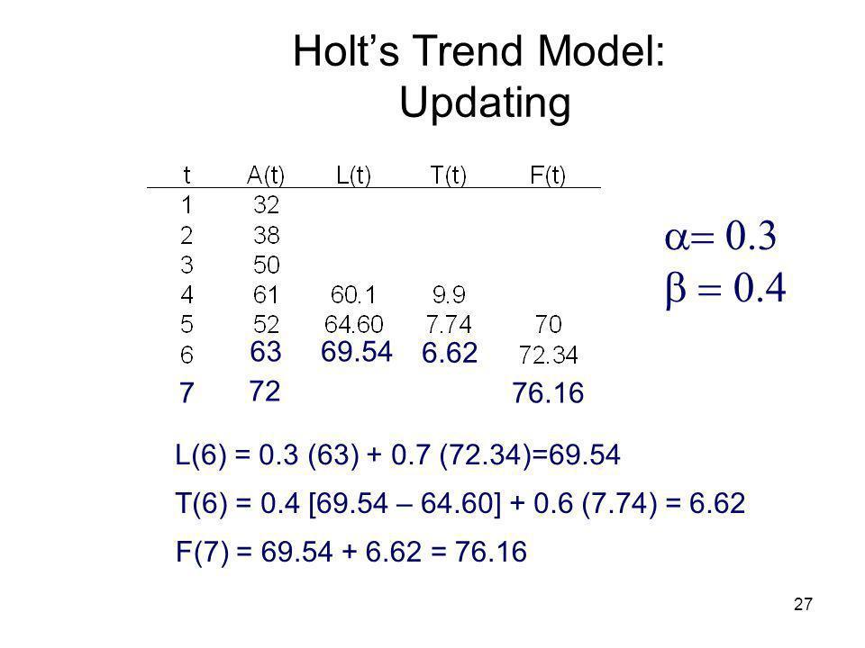 Holt's Trend Model: Updating