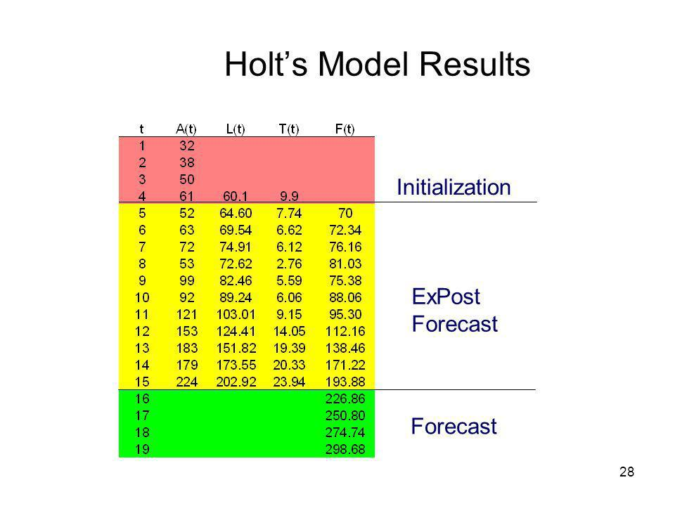 Holt's Model Results Initialization ExPost Forecast Forecast