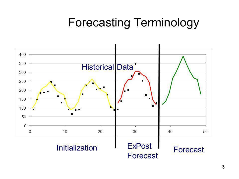 Forecasting Terminology