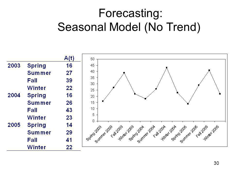Forecasting: Seasonal Model (No Trend)