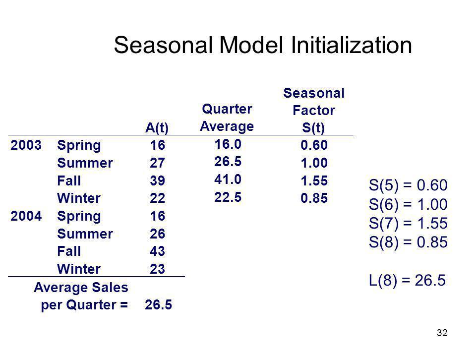 Seasonal Model Initialization
