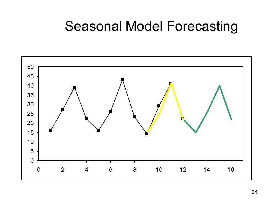 Seasonal Model Forecasting