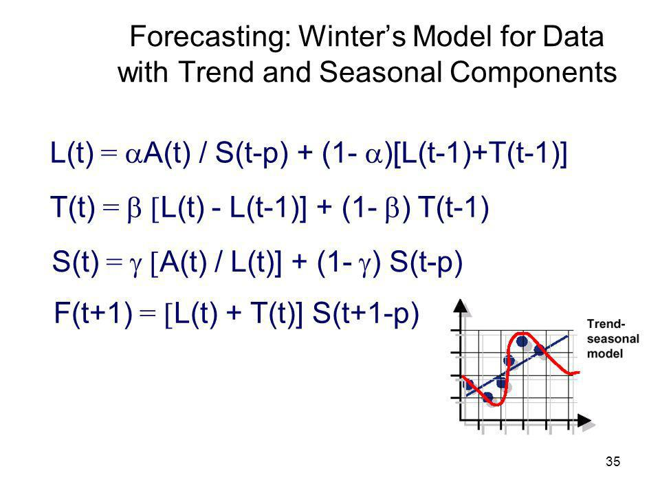 Forecasting: Winter's Model for Data with Trend and Seasonal Components
