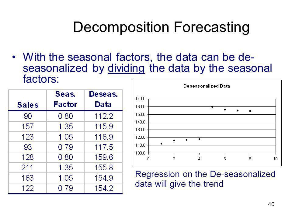 Decomposition Forecasting