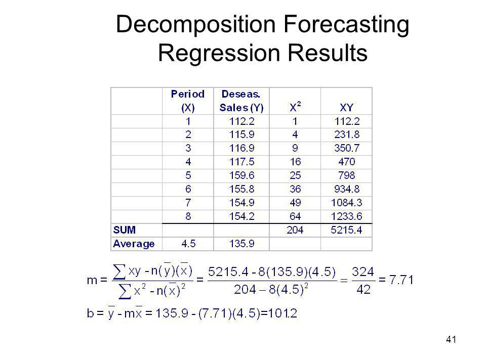 Decomposition Forecasting Regression Results