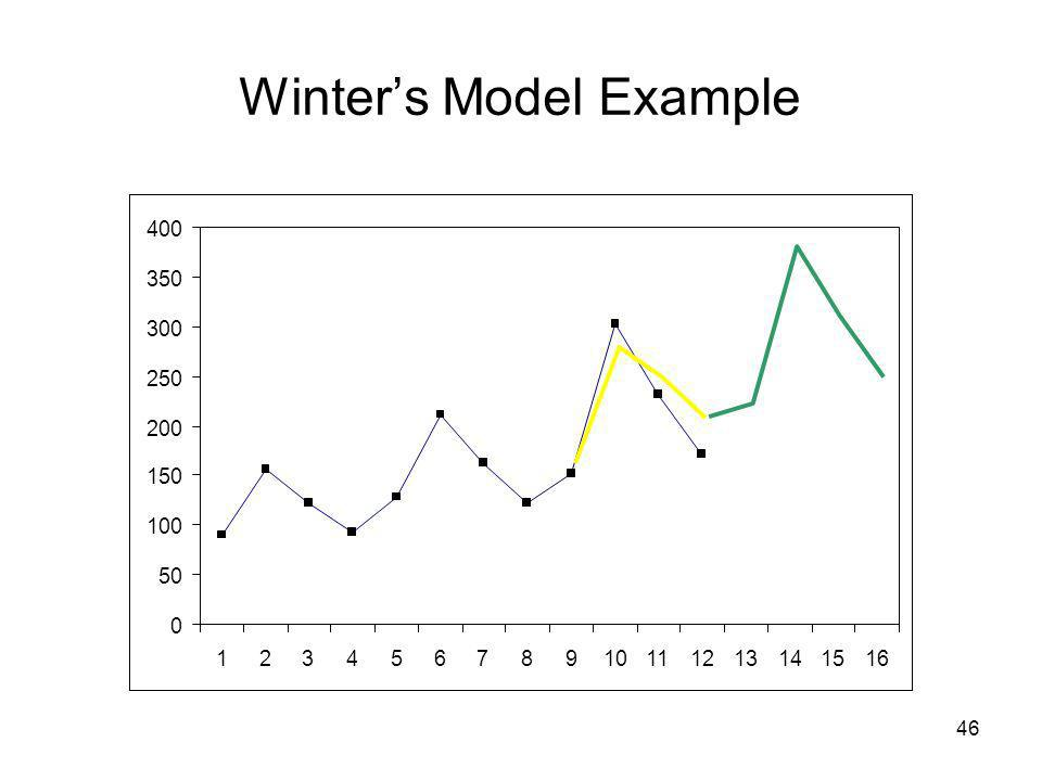 Winter's Model Example