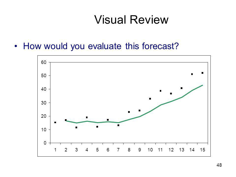 Visual Review How would you evaluate this forecast 10 20 30 40 50 60
