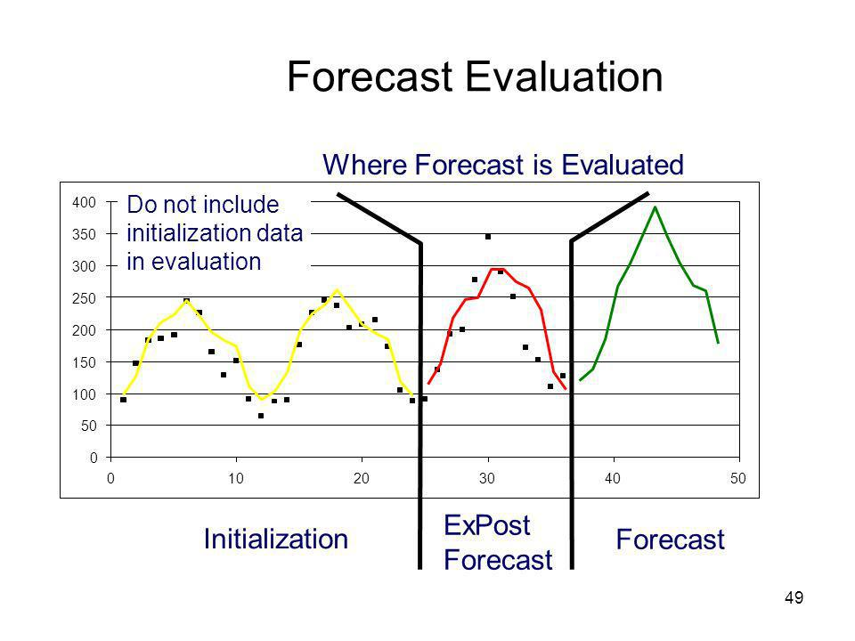 Forecast Evaluation Where Forecast is Evaluated ExPost Initialization