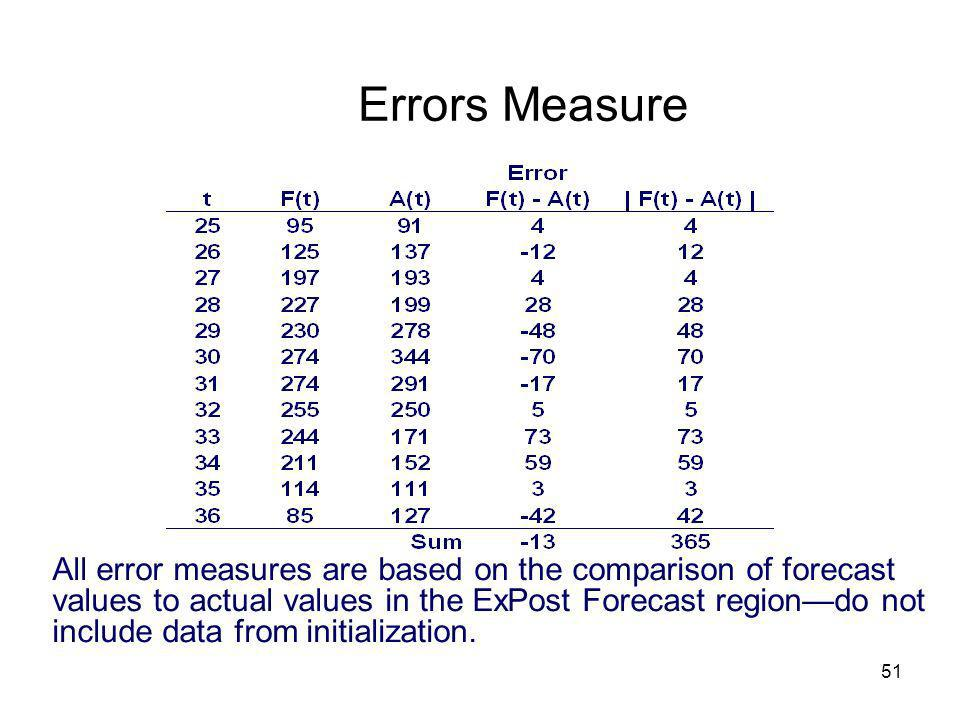 Errors Measure
