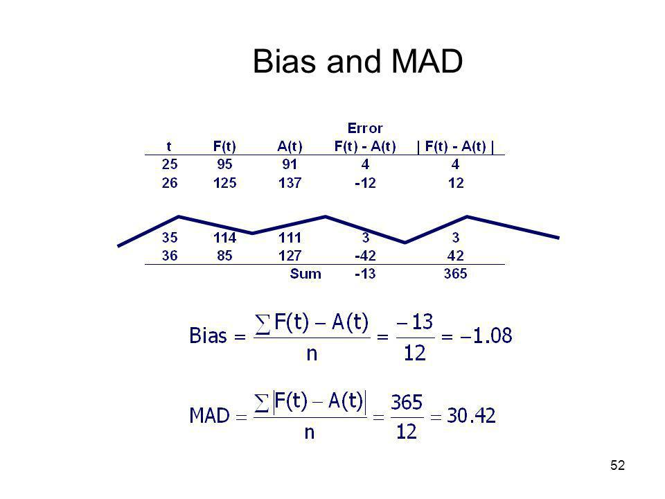 Bias and MAD
