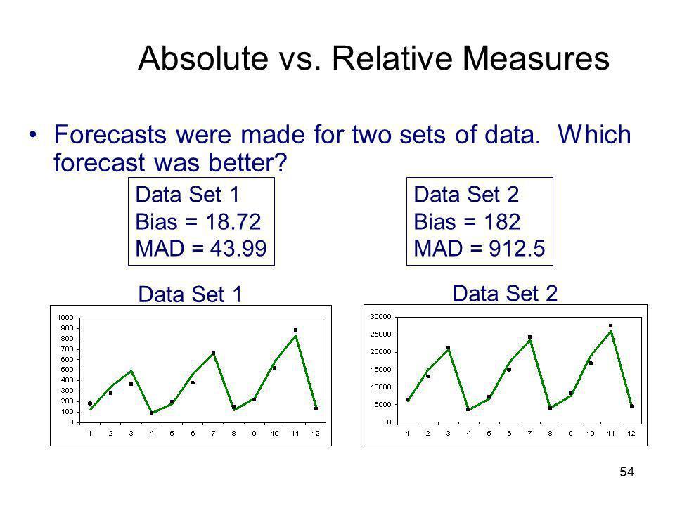 Absolute vs. Relative Measures