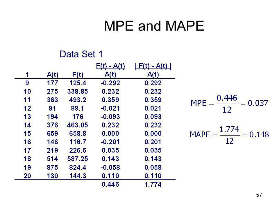 MPE and MAPE Data Set 1
