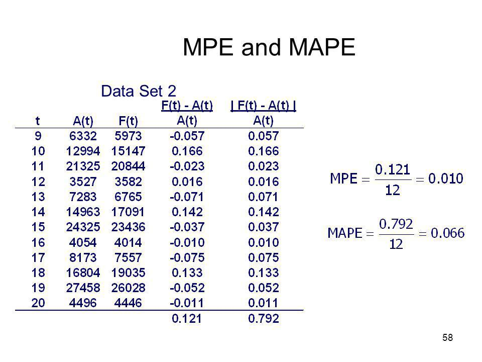 MPE and MAPE Data Set 2