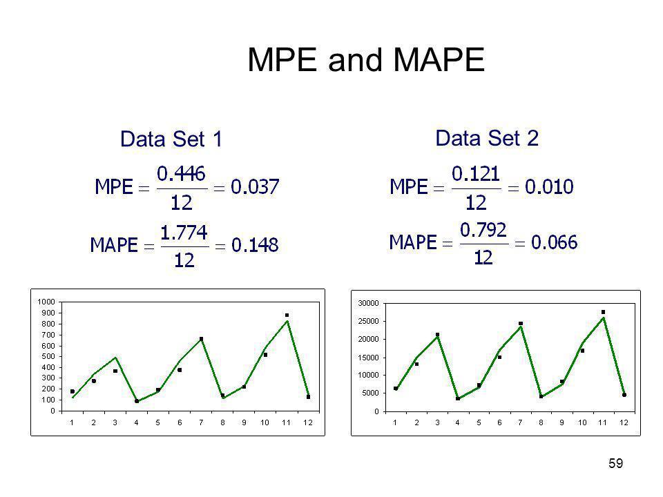 MPE and MAPE Data Set 1 Data Set 2