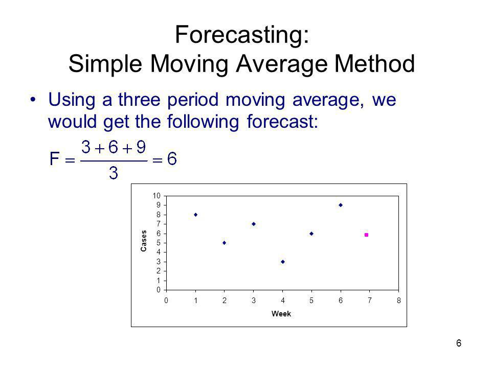 Forecasting: Simple Moving Average Method